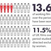 Gender inequality amongst film directors